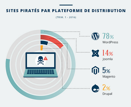 Piratage WordPress